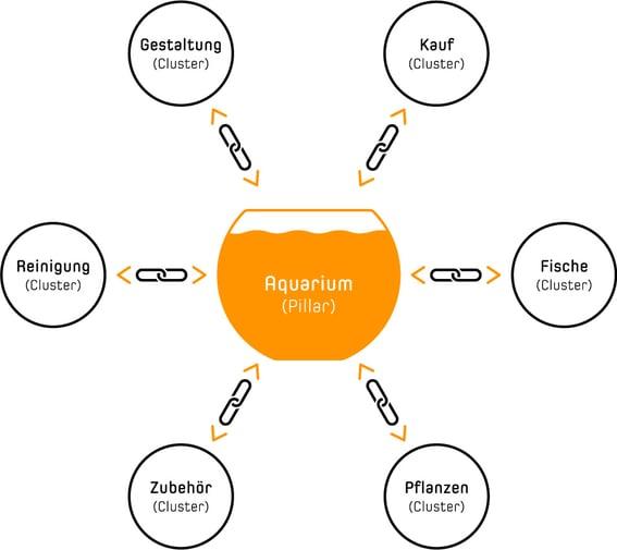 Grafische Darstellung einer Pillar-Cluster-Struktur anhand des Themas Aquarium.
